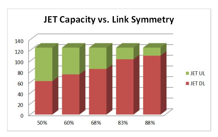 Radwin Capacity Comparison