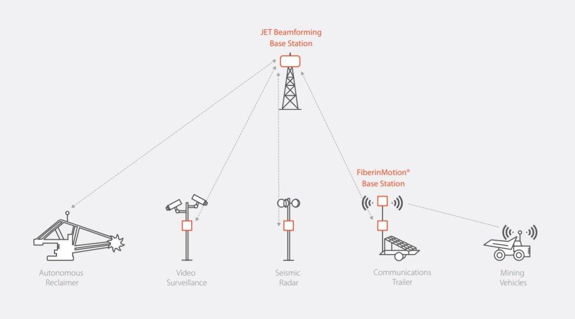 Radio PtMP Mining