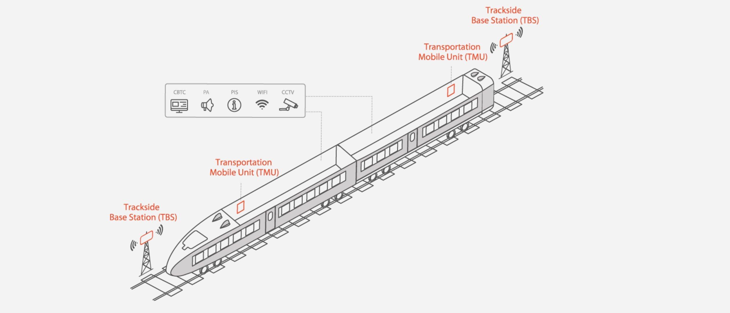 Train Wireless Connectivity Architecture