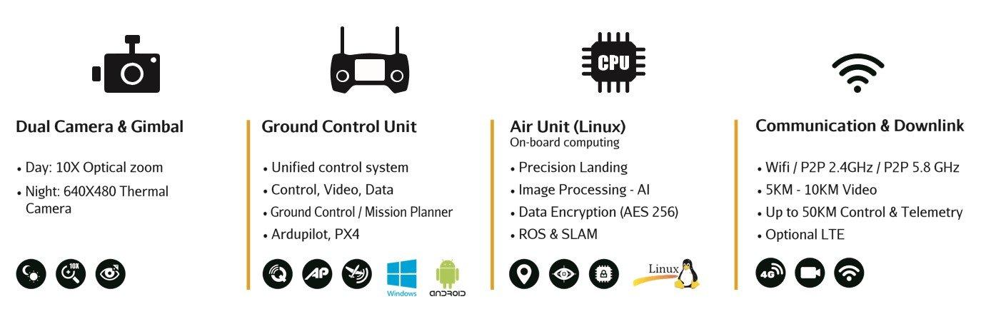 BVLOS Drone Peripherals