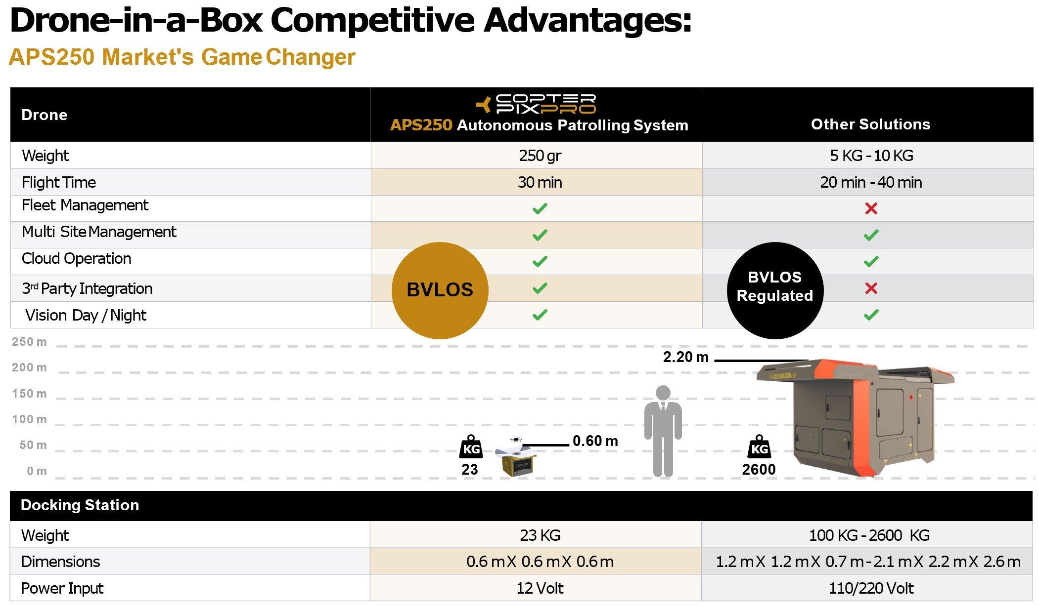 BVLOS Drone System Advantages